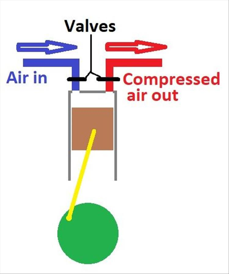 A basic diagram showing how a basic piston compressor works