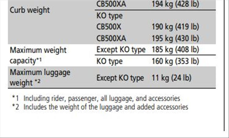 From the manual we see the CB500X can carry a maximum of 185kg