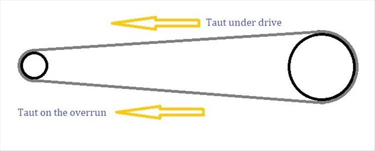 Diagram showing which section of chain is under load on drive or overrun