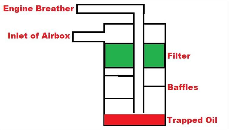 A simple diagram of an oil catch can