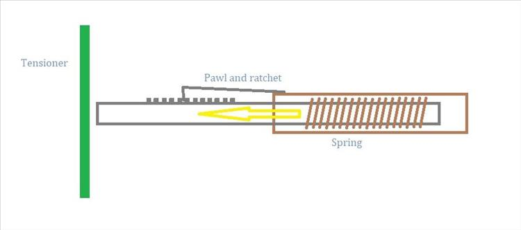 The ratchet camchain tensioner as a simple diagram