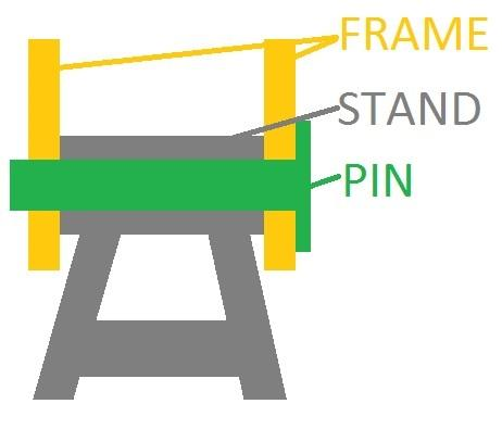 a simple diagram of the frame, the stand and the pin and how they sit together